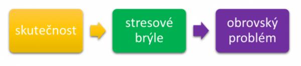 Stres - jak fungují stresové brýle